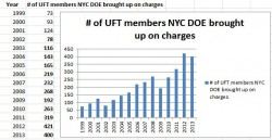3020-a graph for NYC request for termination.