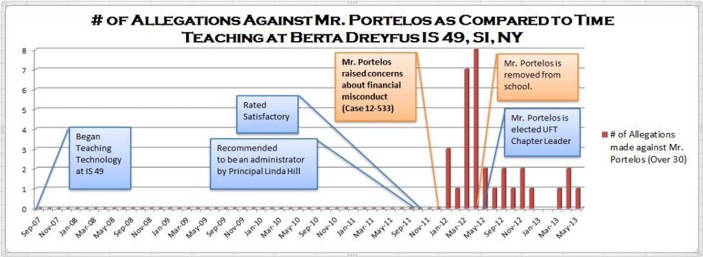 Graph - Allegations against Mr. Portelos vs Time