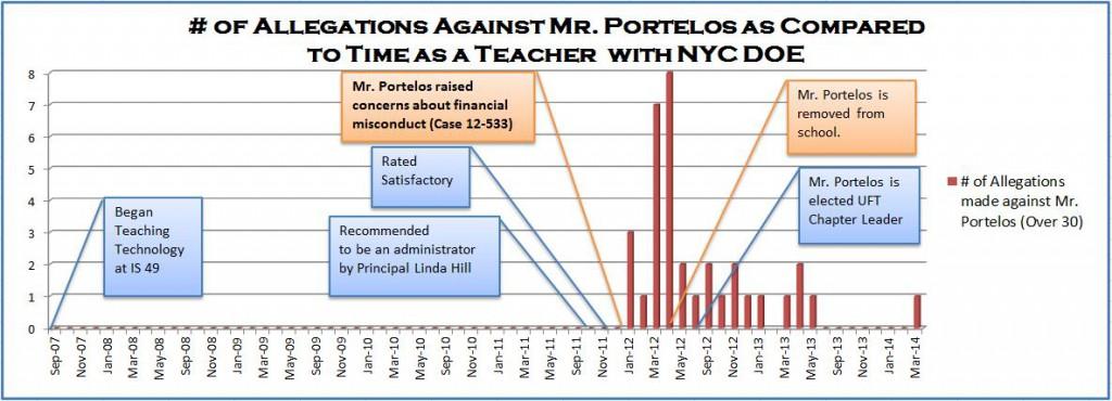 Allegations against Portelos Graph