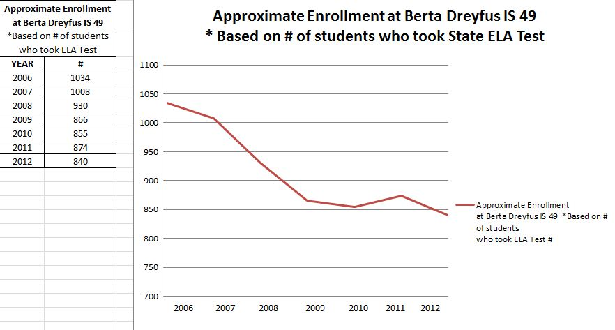 Berta Dreyfus Enrollment Drop