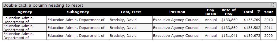 David Brodsky