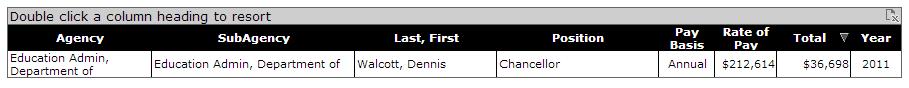 Dennis Walcott