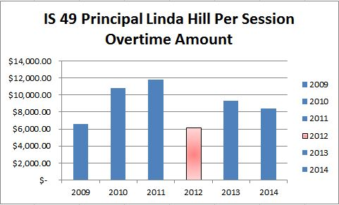 Principal Linda Hill's overtime billing drops in 2012 after allegations of double dipping.