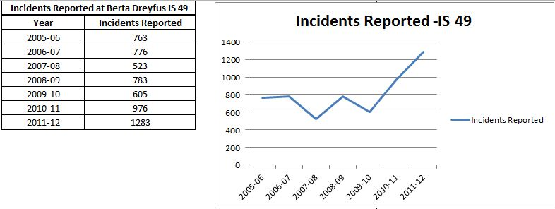 Incidents Reported IS 49