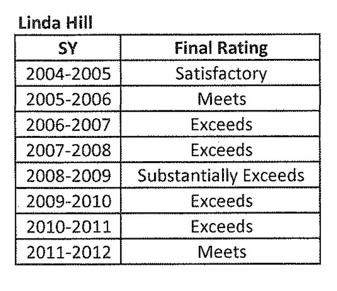 Linda Hill Principal Rating 2005-2012