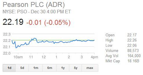 Pearson Stock Drops